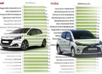 Πόσο «καίνε» όλα τα μικρά αυτοκίνητα ντίζελ - βενζίνης
