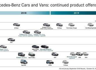 Καταιγισμός νέων μοντέλων από τη Mercedes