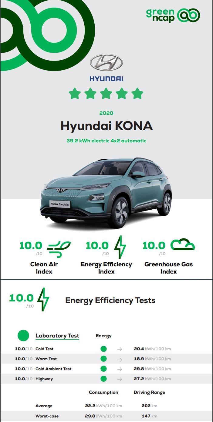 Hyundai Kona Green NCAP